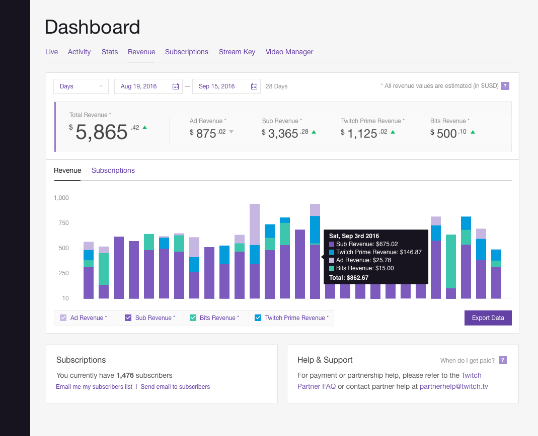 Twitch Prime Partner Guide